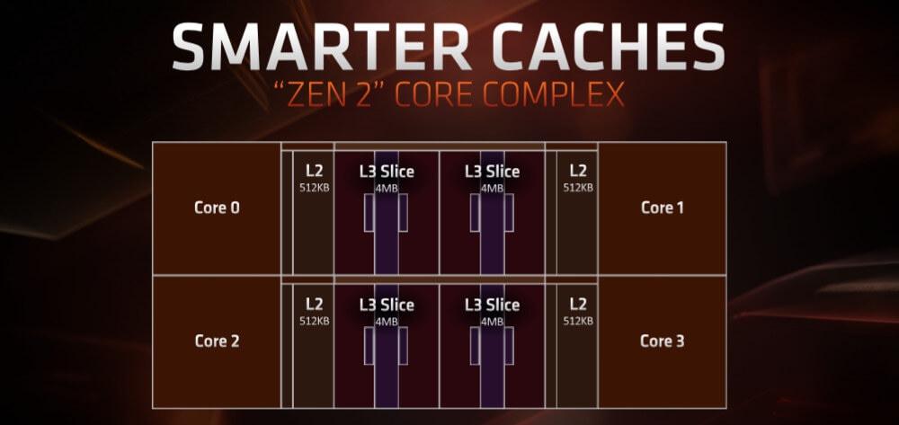 Intel против AMD: чем отличаются процессоры Ryzen и Core i
